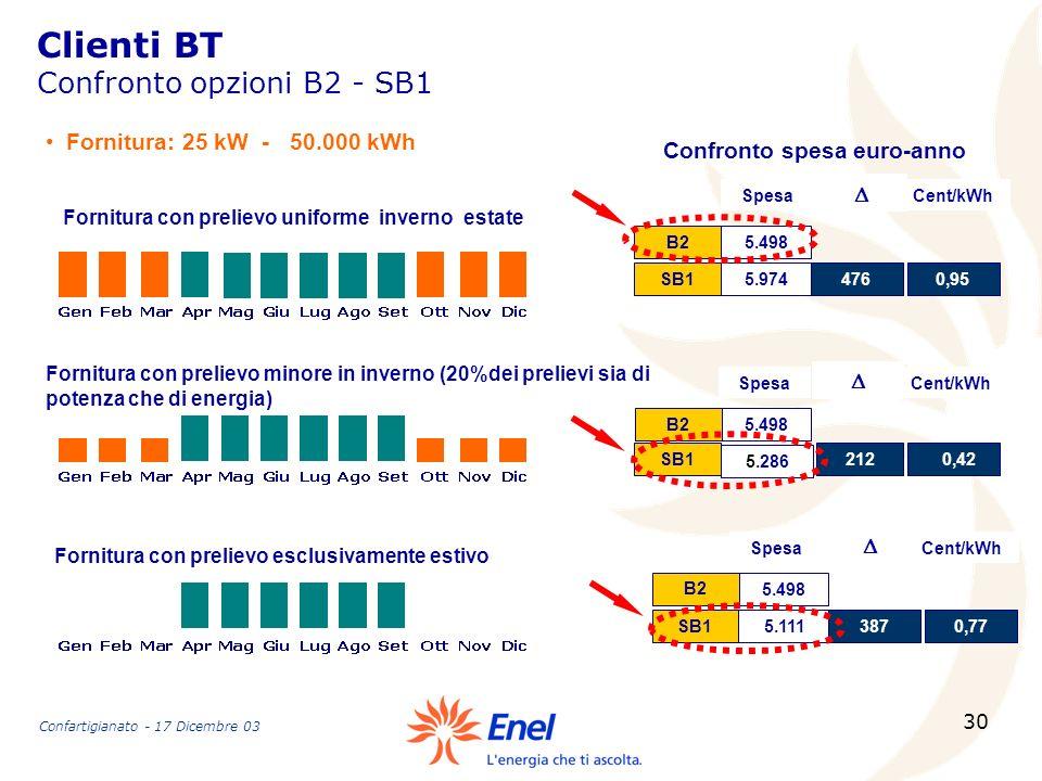 30 Clienti BT Confronto opzioni B2 - SB1 Fornitura con prelievo uniforme inverno estate Fornitura con prelievo minore in inverno (20%dei prelievi sia
