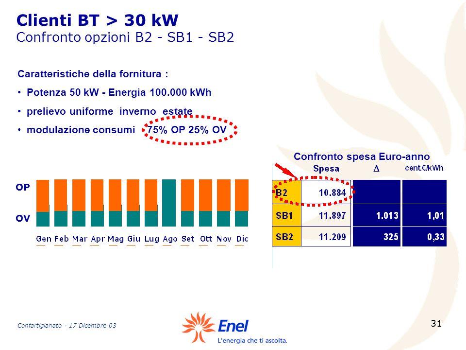 31 Clienti BT > 30 kW Confronto opzioni B2 - SB1 - SB2 Confronto spesa Euro-anno Caratteristiche della fornitura : Potenza 50 kW - Energia 100.000 kWh