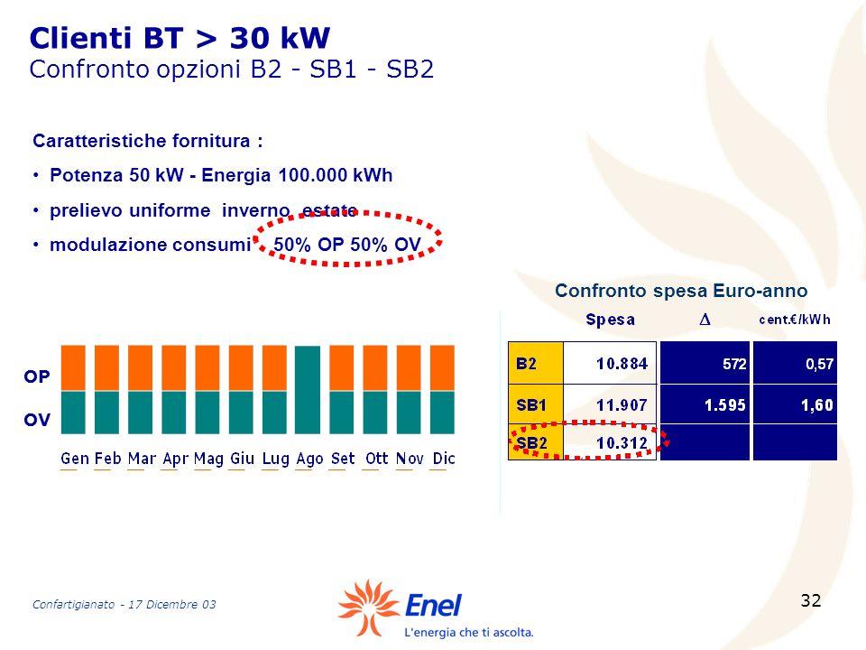 32 Confronto spesa Euro-anno Caratteristiche fornitura : Potenza 50 kW - Energia 100.000 kWh prelievo uniforme inverno estate modulazione consumi 50%
