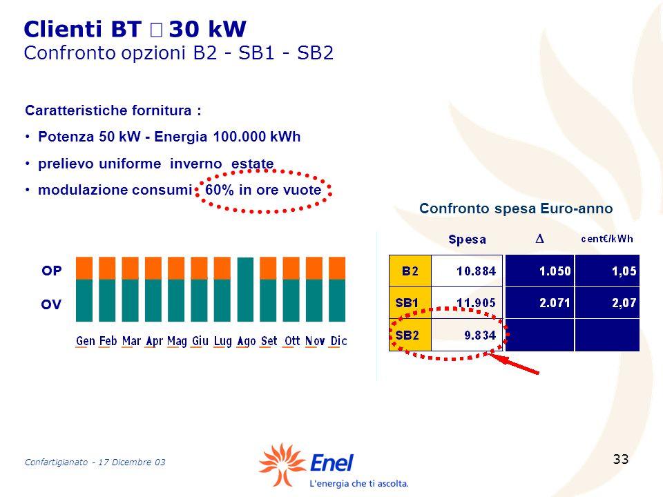 33 Clienti BT 30 kW Confronto opzioni B2 - SB1 - SB2 Caratteristiche fornitura : Potenza 50 kW - Energia 100.000 kWh prelievo uniforme inverno estate