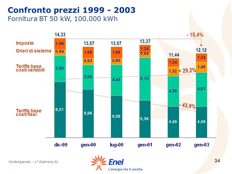 34 Confronto prezzi 1999 - 2003 Fornitura BT 50 kW, 100.000 kWh Tariffa base costi fissi Tariffa base costi variabili Oneri di sistema Imposte 14,33 1