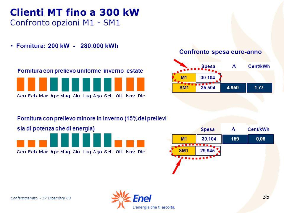 35 Clienti MT fino a 300 kW Confronto opzioni M1 - SM1 Fornitura con prelievo uniforme inverno estate Fornitura con prelievo minore in inverno (15%dei