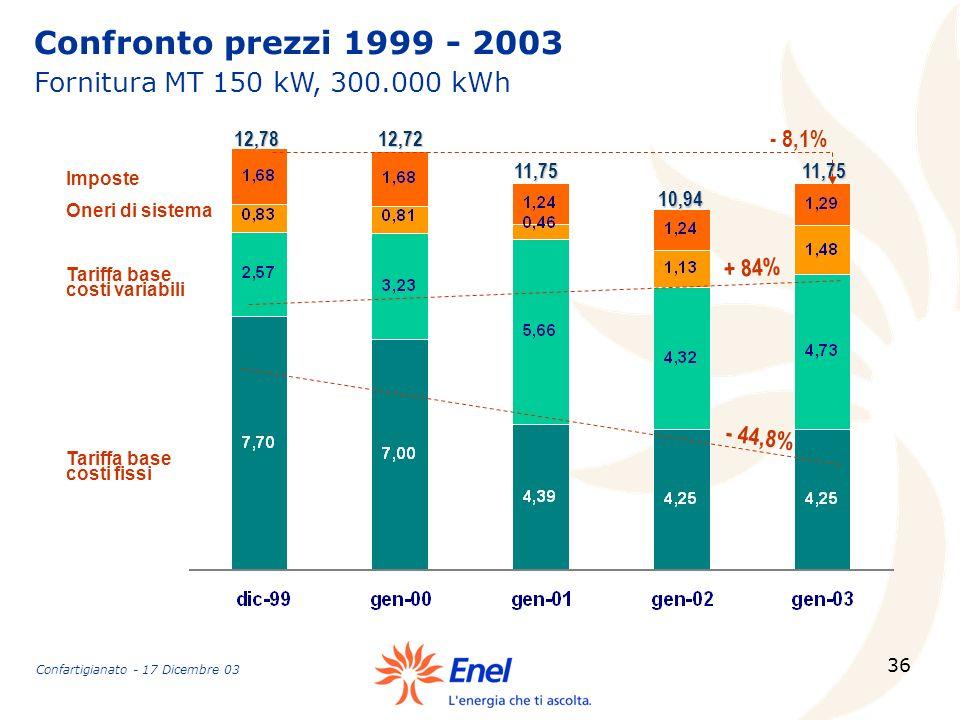 36 Confronto prezzi 1999 - 2003 Fornitura MT 150 kW, 300.000 kWh Tariffa base costi fissi Tariffa base costi variabili Oneri di sistema Imposte 12,781