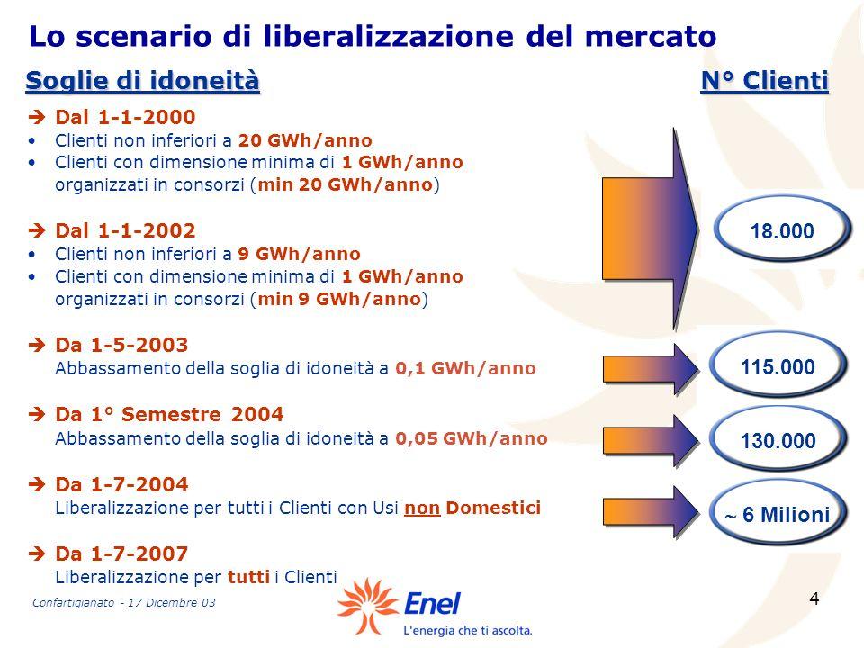 4 130.000 6 Milioni Lo scenario di liberalizzazione del mercato èDal 1-1-2000 Clienti non inferiori a 20 GWh/anno Clienti con dimensione minima di 1 G