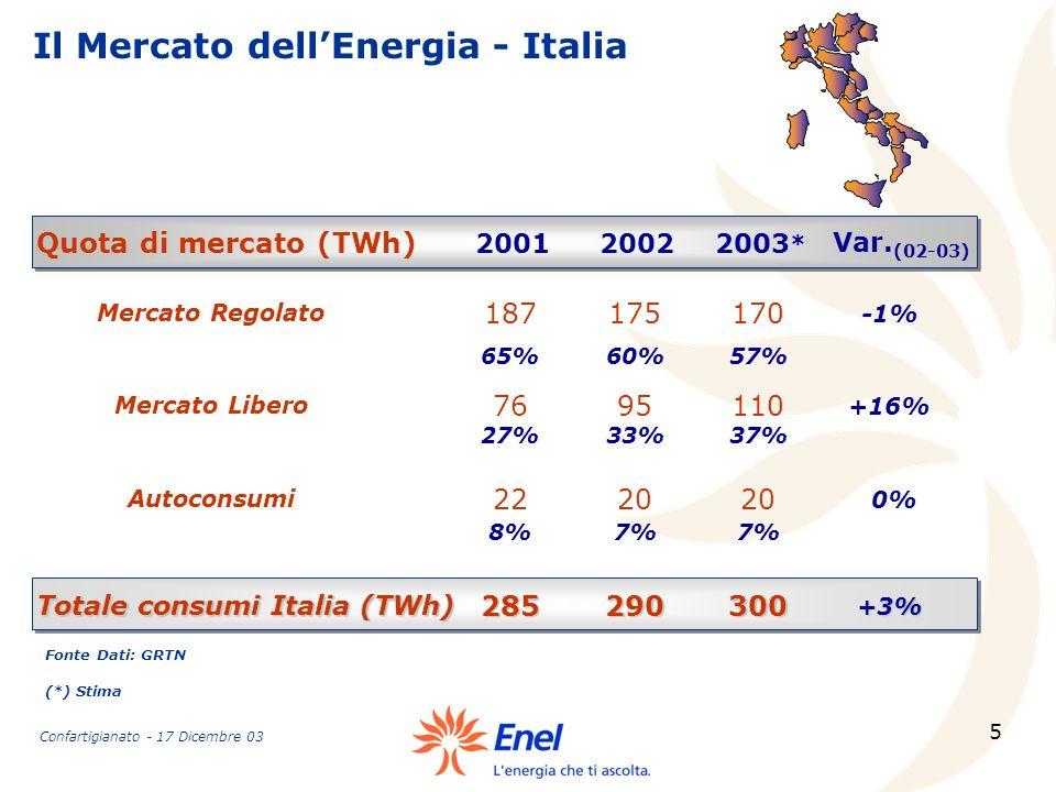 5 Il Mercato dellEnergia - Italia 20022001 Mercato Regolato 175187 Quota di mercato (TWh) 60%65% Mercato Libero 9576 33%27% Autoconsumi 2022 7%8% Var.