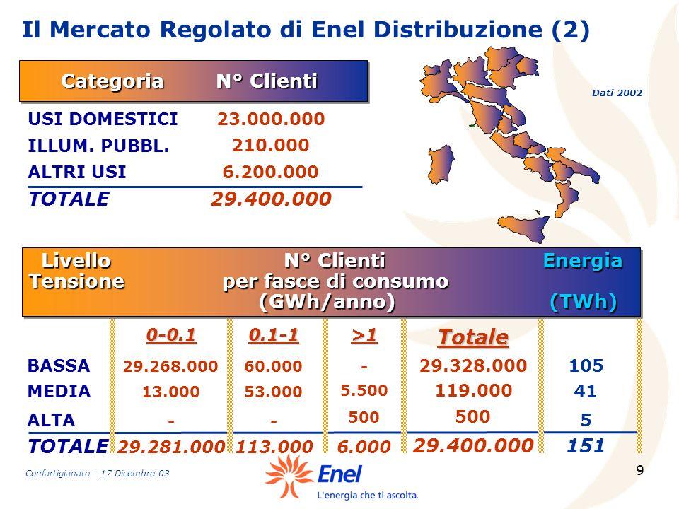 9 Dati 2002 Categoria N° Clienti Livello N° Clienti Energia Livello N° Clienti Energia Tensione per fasce di consumo (GWh/anno) (TWh) (GWh/anno) (TWh)
