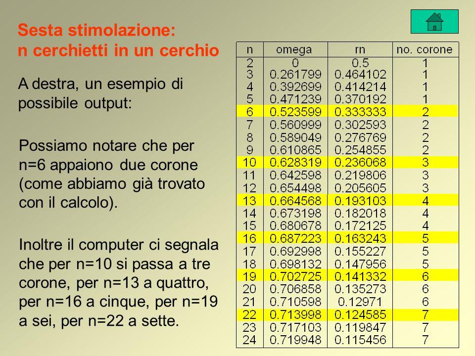 Sesta stimolazione: n cerchietti in un cerchio A destra, un esempio di possibile output: Possiamo notare che per n=6 appaiono due corone (come abbiamo