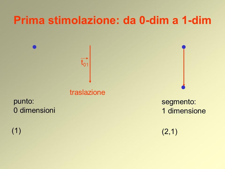 Prima stimolazione: da 0-dim a 1-dim punto: 0 dimensioni (1) traslazione segmento: 1 dimensione t 01 (2,1)