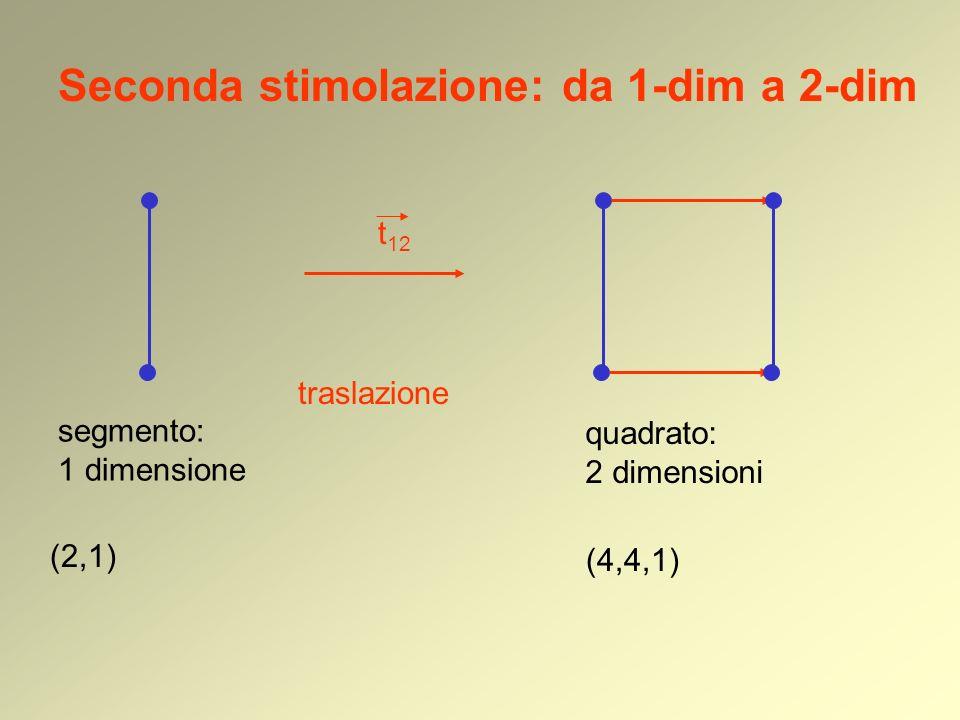 Seconda stimolazione: da 1-dim a 2-dim segmento: 1 dimensione (2,1) traslazione quadrato: 2 dimensioni t 12 (4,4,1)