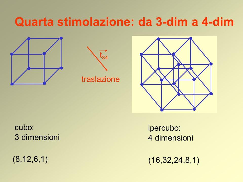Quarta stimolazione: da 3-dim a 4-dim cubo: 3 dimensioni (8,12,6,1) traslazione ipercubo: 4 dimensioni t 34 (16,32,24,8,1)