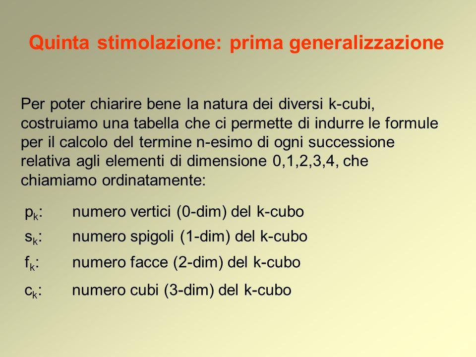 Quinta stimolazione: prima generalizzazione Per poter chiarire bene la natura dei diversi k-cubi, costruiamo una tabella che ci permette di indurre le