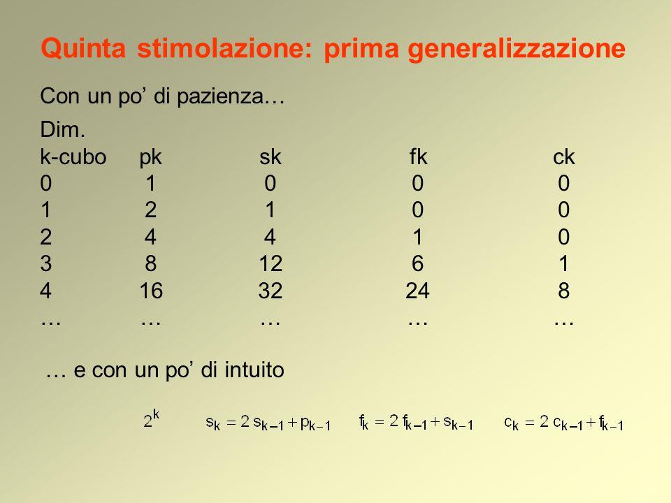 Quinta stimolazione: prima generalizzazione Con un po di pazienza… … e con un po di intuito Dim. k-cubopkskfkck 01000 12100 24410 381261 41632248 …………