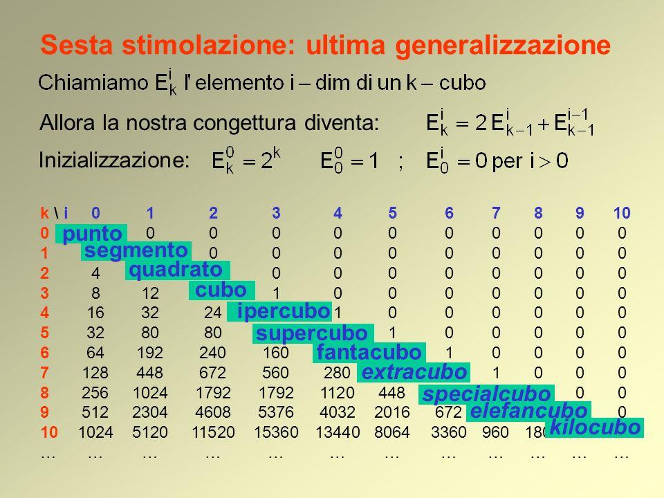 Sesta stimolazione: ultima generalizzazione Allora la nostra congettura diventa: k \ i012345678910 010000000000 121000000000 244100000000 381261000000