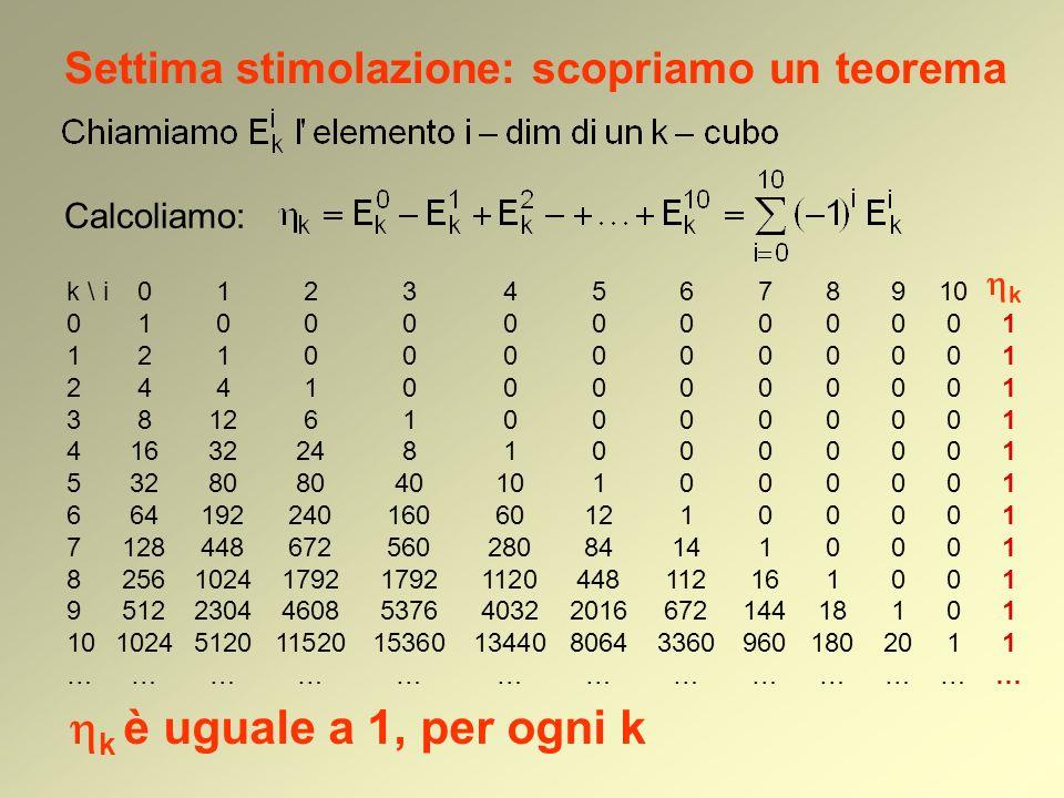 Settima stimolazione: scopriamo un teorema Calcoliamo: k \ i012345678910 0100000000001 1210000000001 2441000000001 38126100000001 4163224810000001 532