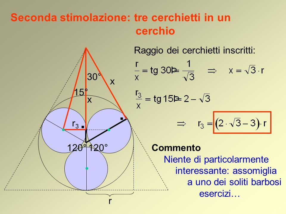 Seconda stimolazione: tre cerchietti in un cerchio Raggio dei cerchietti inscritti: r. x 30° x 15° r3r3. 120° Commento Niente di particolarmente inter