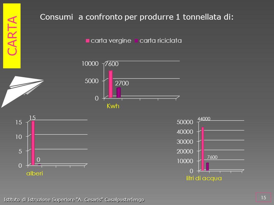 Consumi a confronto per produrre 1 tonnellata di: CARTA 15 Istituto di Istruzione Superiore