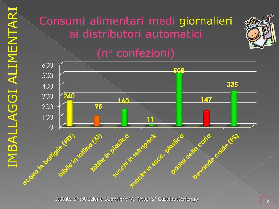 Consumi alimentari medi giornalieri ai distributori automatici (n° confezioni) Consumi alimentari medi giornalieri ai distributori automatici (n° conf