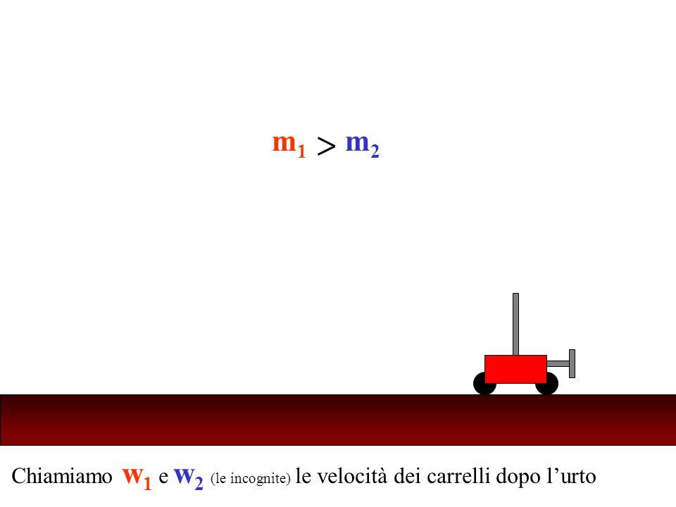 Chiamiamo w 1 e w 2 (le incognite) le velocità dei carrelli dopo lurto Ricordi che cosa succede negli altri casi? m1m1 m2m2