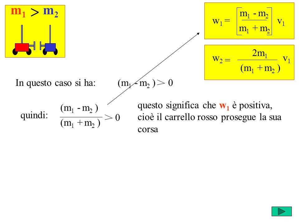 m1m1 m2m2 w 1 = m 1 - m 2 v1v1 m 1 + m 2 = w2w2 2m 1 v1v1 (m 1 + m 2 ) (m 1 - m 2 ) 0In questo caso si ha: (m 1 - m 2 ) quindi: (m 1 + m 2 ) 0 questo significa che w 1 è positiva, cioè il carrello rosso prosegue la sua corsa