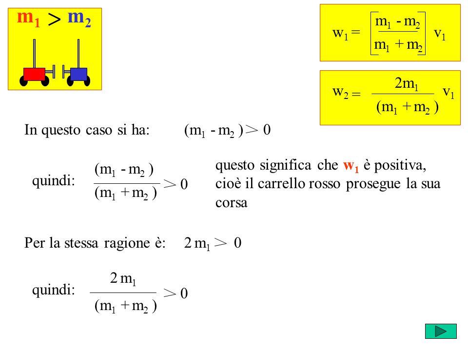 m1m1 m2m2 w 1 = m 1 - m 2 v1v1 m 1 + m 2 = w2w2 2m 1 v1v1 (m 1 + m 2 ) (m 1 - m 2 ) 0In questo caso si ha: (m 1 - m 2 ) quindi: (m 1 + m 2 ) 0 questo significa che w 1 è positiva, cioè il carrello rosso prosegue la sua corsa 2 m 1 0Per la stessa ragione è: quindi: (m 1 + m 2 ) 2 m12 m1 0