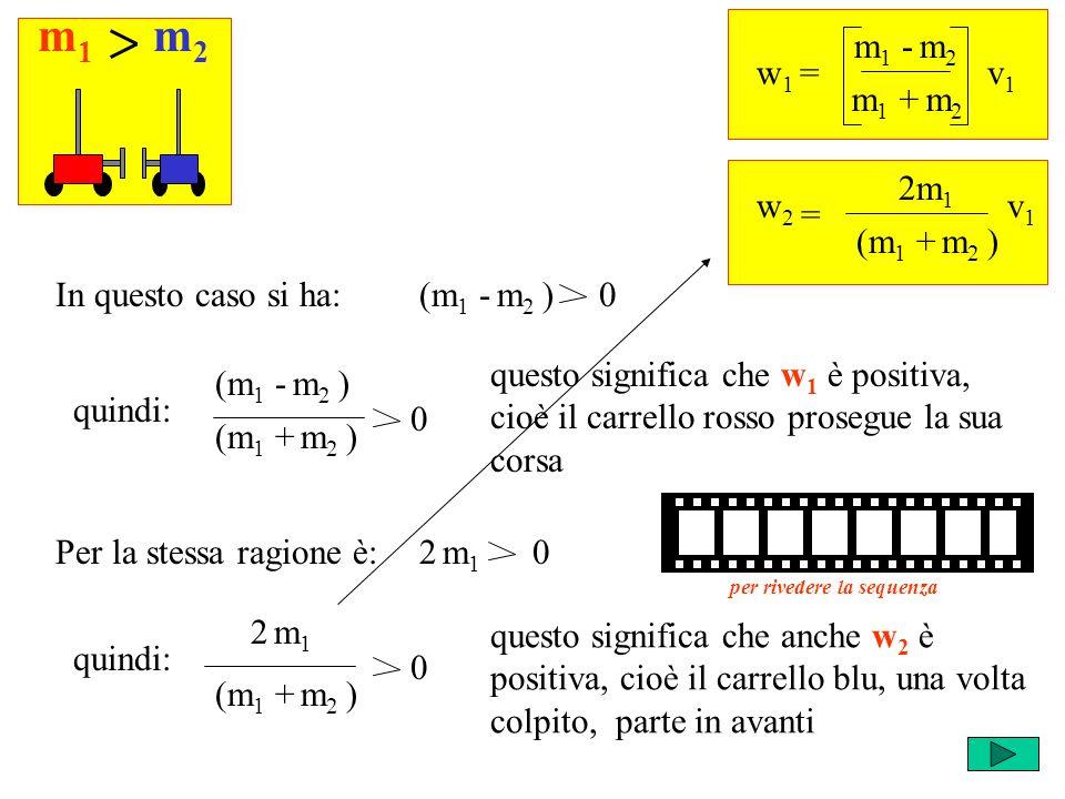 m1m1 m2m2 w 1 = m 1 - m 2 v1v1 m 1 + m 2 = w2w2 2m 1 v1v1 (m 1 + m 2 ) (m 1 - m 2 ) 0In questo caso si ha: (m 1 - m 2 ) quindi: (m 1 + m 2 ) 0 questo significa che w 1 è positiva, cioè il carrello rosso prosegue la sua corsa 2 m 1 0Per la stessa ragione è: quindi: (m 1 + m 2 ) 2 m12 m1 0 questo significa che anche w 2 è positiva, cioè il carrello blu, una volta colpito, parte in avanti per rivedere la sequenza
