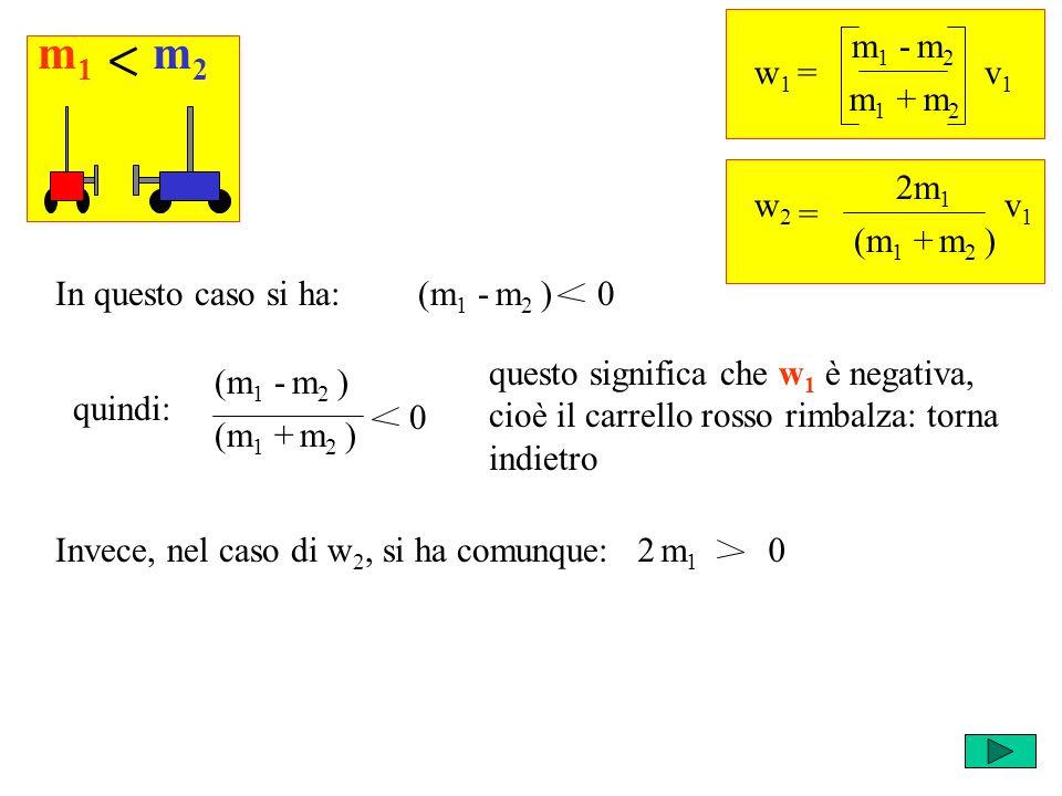 2 m 1 0 quindi: w 1 = m 1 - m 2 v1v1 m 1 + m 2 = w2w2 2m 1 v1v1 (m 1 + m 2 ) (m 1 - m 2 ) 0In questo caso si ha: m1m1 m2m2 (m 1 - m 2 ) (m 1 + m 2 ) 0 questo significa che w 1 è negativa, cioè il carrello rosso rimbalza: torna indietro Invece, nel caso di w 2, si ha comunque: