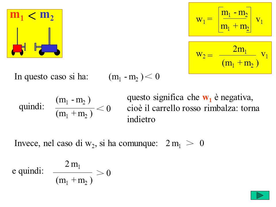 2 m 1 0 quindi: w 1 = m 1 - m 2 v1v1 m 1 + m 2 = w2w2 2m 1 v1v1 (m 1 + m 2 ) (m 1 - m 2 ) 0In questo caso si ha: m1m1 m2m2 (m 1 - m 2 ) (m 1 + m 2 ) 0 questo significa che w 1 è negativa, cioè il carrello rosso rimbalza: torna indietro Invece, nel caso di w 2, si ha comunque: e quindi: (m 1 + m 2 ) 2 m12 m1 0