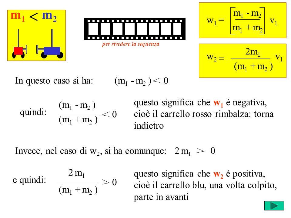 2 m 1 0 quindi: w 1 = m 1 - m 2 v1v1 m 1 + m 2 = w2w2 2m 1 v1v1 (m 1 + m 2 ) (m 1 - m 2 ) 0In questo caso si ha: m1m1 m2m2 (m 1 - m 2 ) (m 1 + m 2 ) 0 questo significa che w 1 è negativa, cioè il carrello rosso rimbalza: torna indietro Invece, nel caso di w 2, si ha comunque: e quindi: (m 1 + m 2 ) 2 m12 m1 0 questo significa che w 2 è positiva, cioè il carrello blu, una volta colpito, parte in avanti per rivedere la sequenza