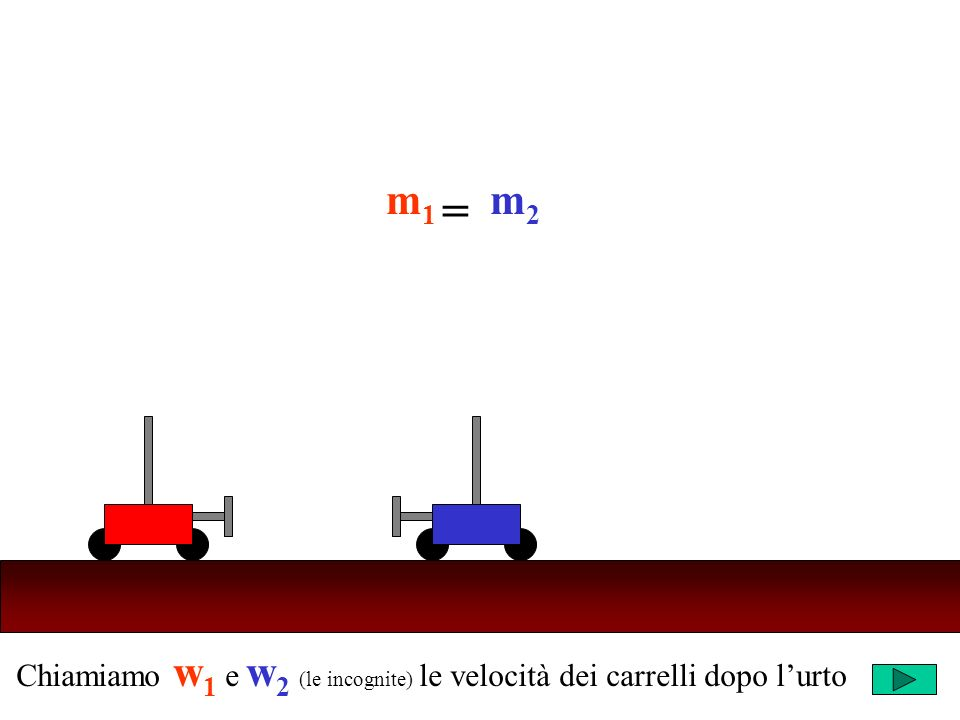 Chiamiamo w 1 e w 2 (le incognite) le velocità dei carrelli dopo lurto Ricordi che cosa succede negli altri casi.