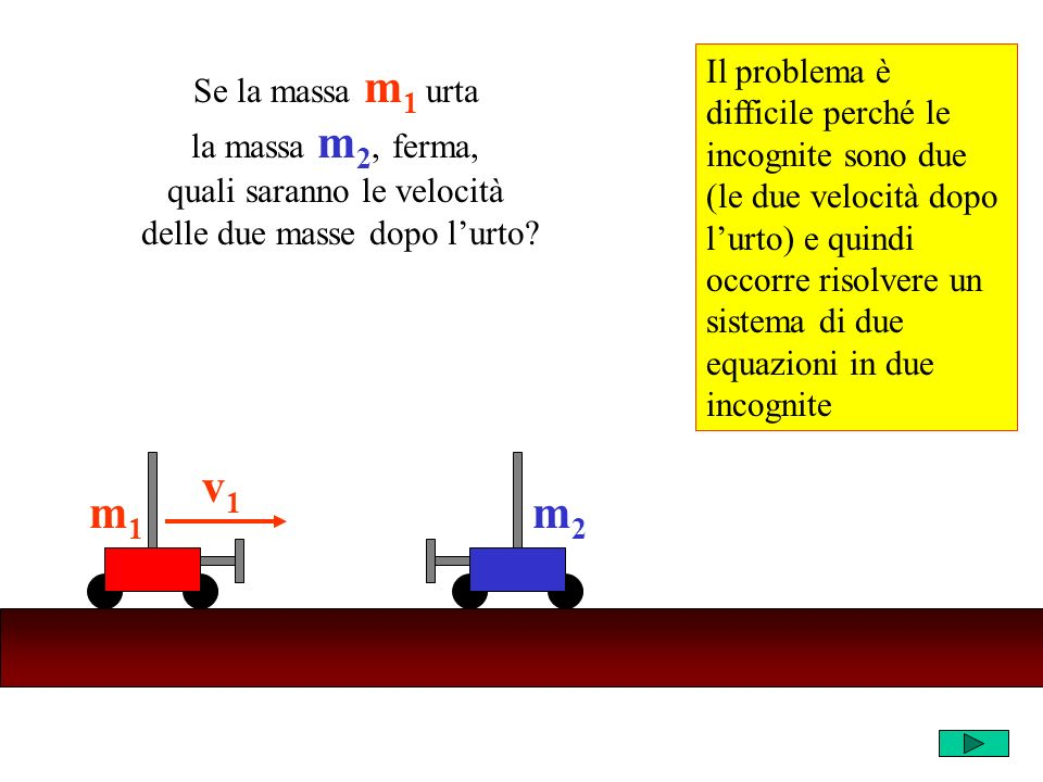 Chiamiamo w 1 e w 2 (le incognite) le velocità dei carrelli dopo lurto m2m2 v1v1 m1m1 m2m2 w1w1 m1m1 w2w2 PRIMA dellurtoDOPO lurto conservazione della quantità di moto Q tot = m 1 v 1 +m 2.0 = m 1 v 1 Q tot = Q tot
