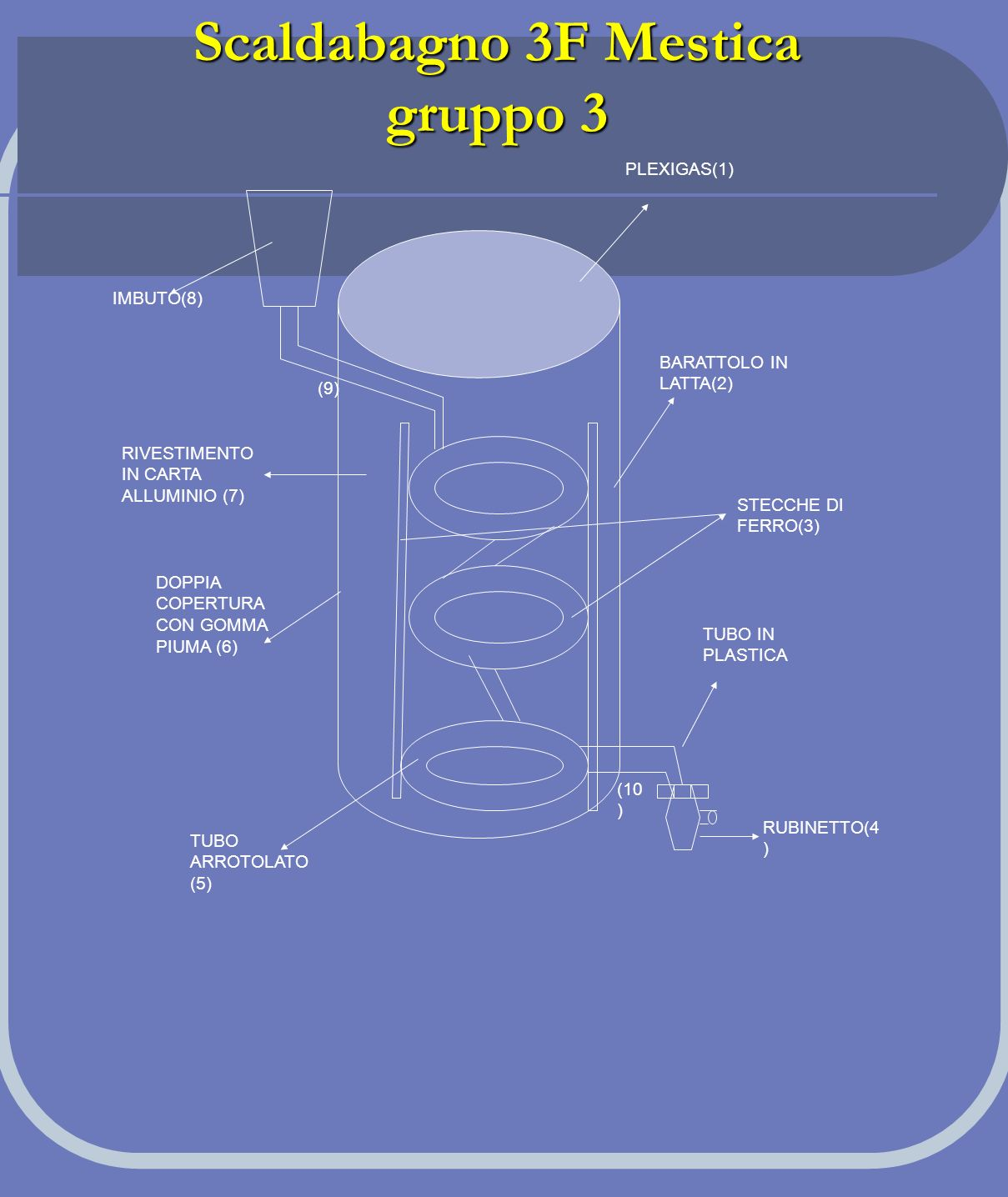 Scaldabagno 3F Mestica gruppo 3 PLEXIGAS(1) BARATTOLO IN LATTA(2) STECCHE DI FERRO(3) TUBO IN PLASTICA RUBINETTO(4 ) IMBUTO(8) RIVESTIMENTO IN CARTA A