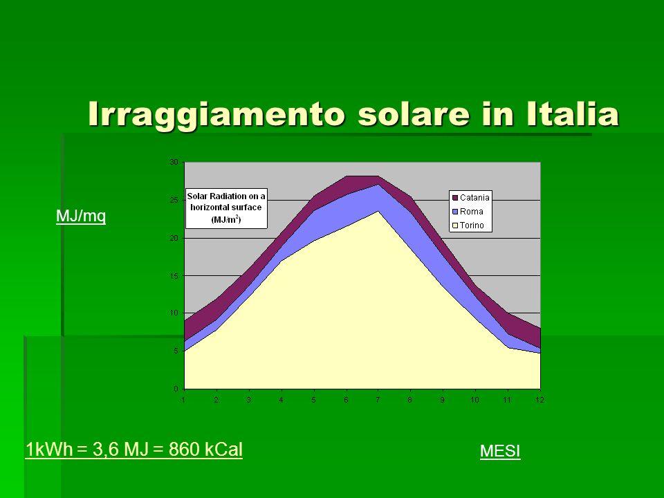 Irraggiamento solare in Italia MESI MJ/mq 1kWh = 3,6 MJ = 860 kCal