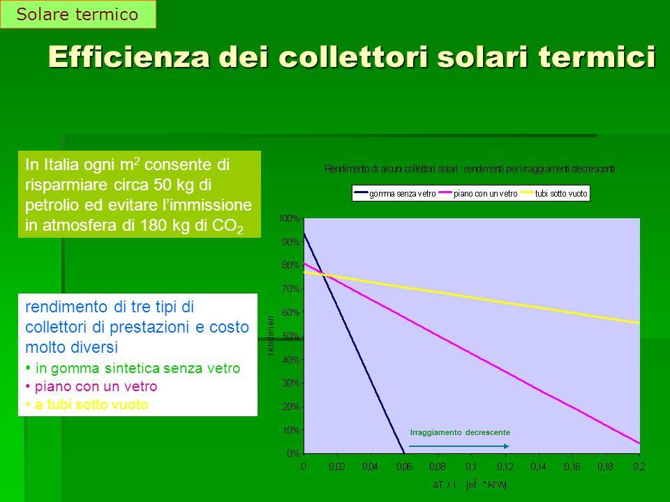 Efficienza dei collettori solari termici rendimento di tre tipi di collettori di prestazioni e costo molto diversi in gomma sintetica senza vetro pian