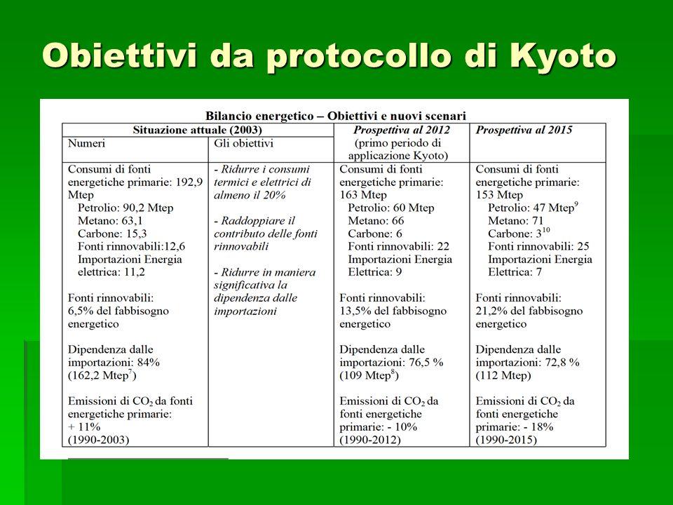 Obiettivi da protocollo di Kyoto