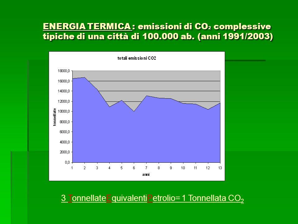 ENERGIA TERMICA : emissioni di CO 2 complessive tipiche di una città di 100.000 ab. (anni 1991/2003) 3 TonnellateEquivalentiPetrolio= 1 Tonnellata CO