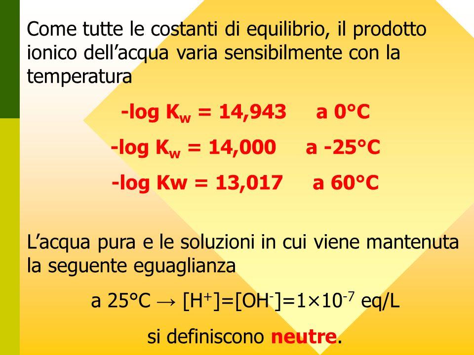 Come tutte le costanti di equilibrio, il prodotto ionico dellacqua varia sensibilmente con la temperatura -log K w = 14,943 a 0°C -log K w = 14,000 a