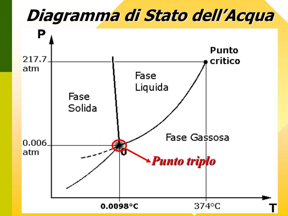 Diagramma di Stato dellAcqua Punto triplo