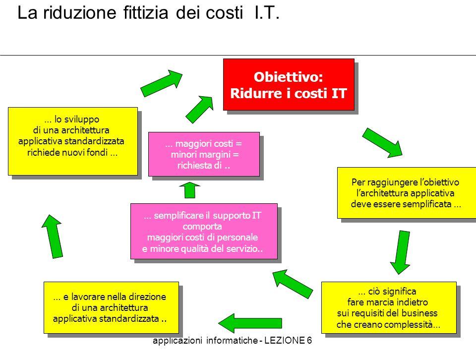 applicazioni informatiche - LEZIONE 6 31 La riduzione fittizia dei costi I.T. Obiettivo: Ridurre i costi IT Obiettivo: Ridurre i costi IT … e lavorare
