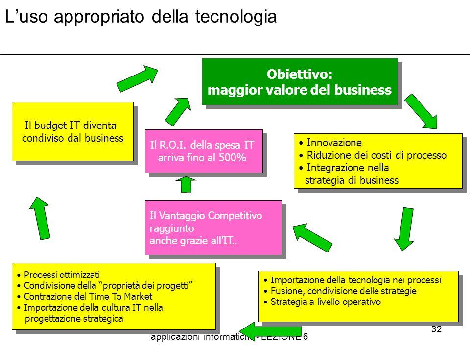 applicazioni informatiche - LEZIONE 6 32 Luso appropriato della tecnologia Obiettivo: maggior valore del business Obiettivo: maggior valore del busine