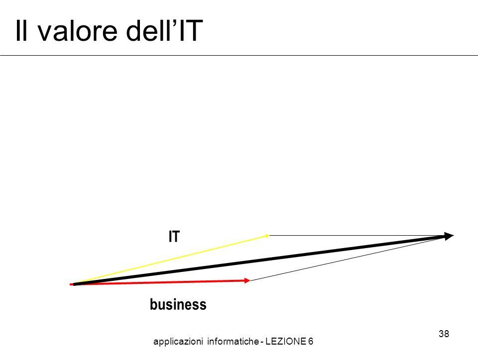 applicazioni informatiche - LEZIONE 6 38 Il valore dellIT IT business