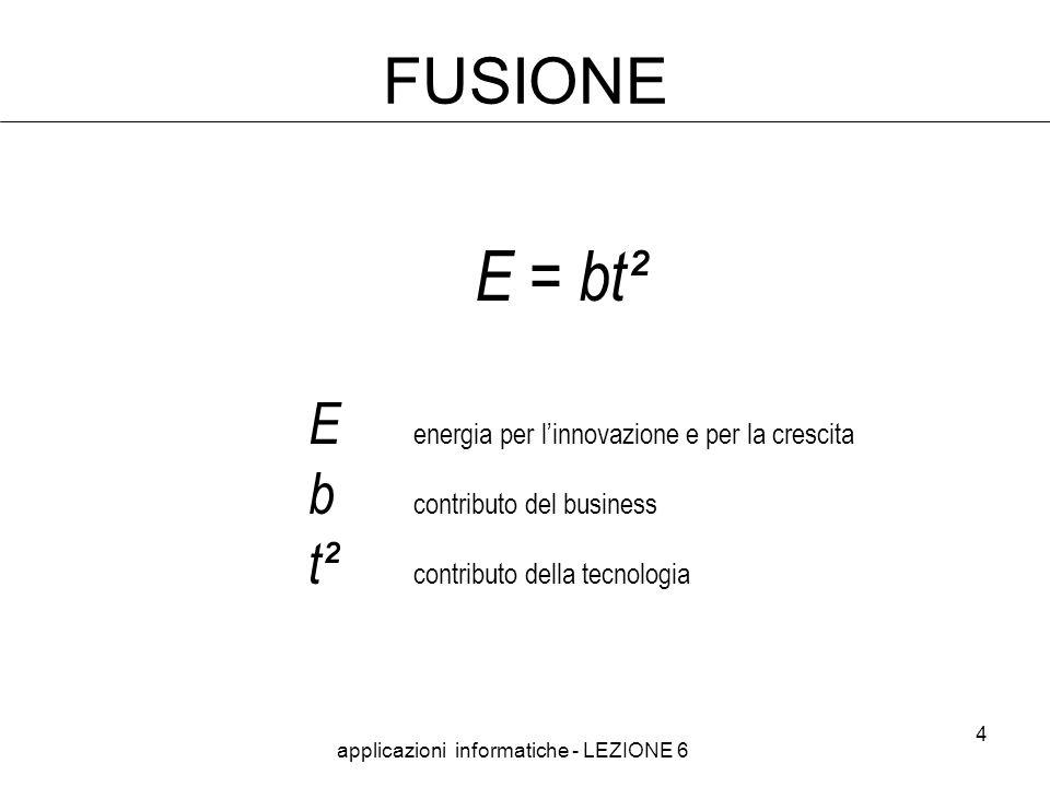 applicazioni informatiche - LEZIONE 6 4 FUSIONE E = bt² E energia per linnovazione e per la crescita b contributo del business t² contributo della tecnologia
