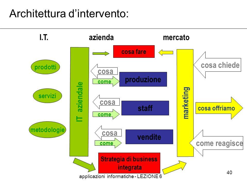 applicazioni informatiche - LEZIONE 6 40 Architettura dintervento: I.T.aziendamercato prodotti metodologie servizi IT aziendale produzione staff vendi