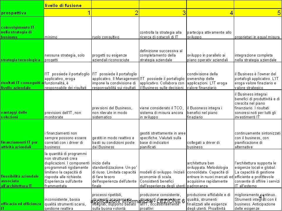 applicazioni informatiche - LEZIONE 6 41