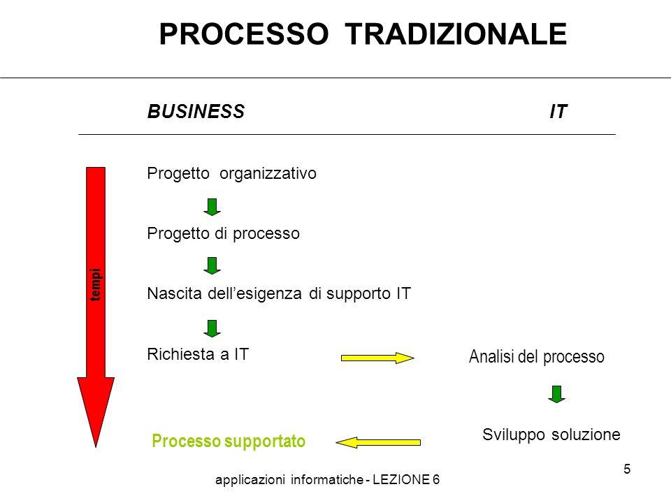 applicazioni informatiche - LEZIONE 6 5 PROCESSO TRADIZIONALE BUSINESSIT Progetto organizzativo Progetto di processo Nascita dellesigenza di supporto