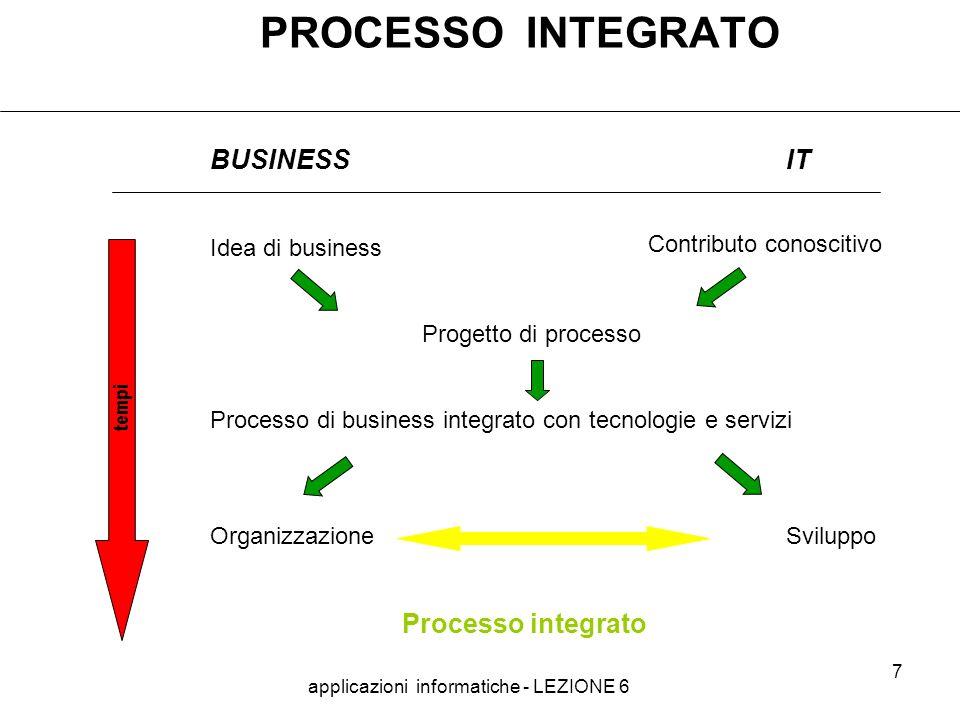 applicazioni informatiche - LEZIONE 6 7 PROCESSO INTEGRATO BUSINESSIT Idea di business Progetto di processo Processo di business integrato con tecnologie e servizi Organizzazione Sviluppo Processo integrato Contributo conoscitivo tempi