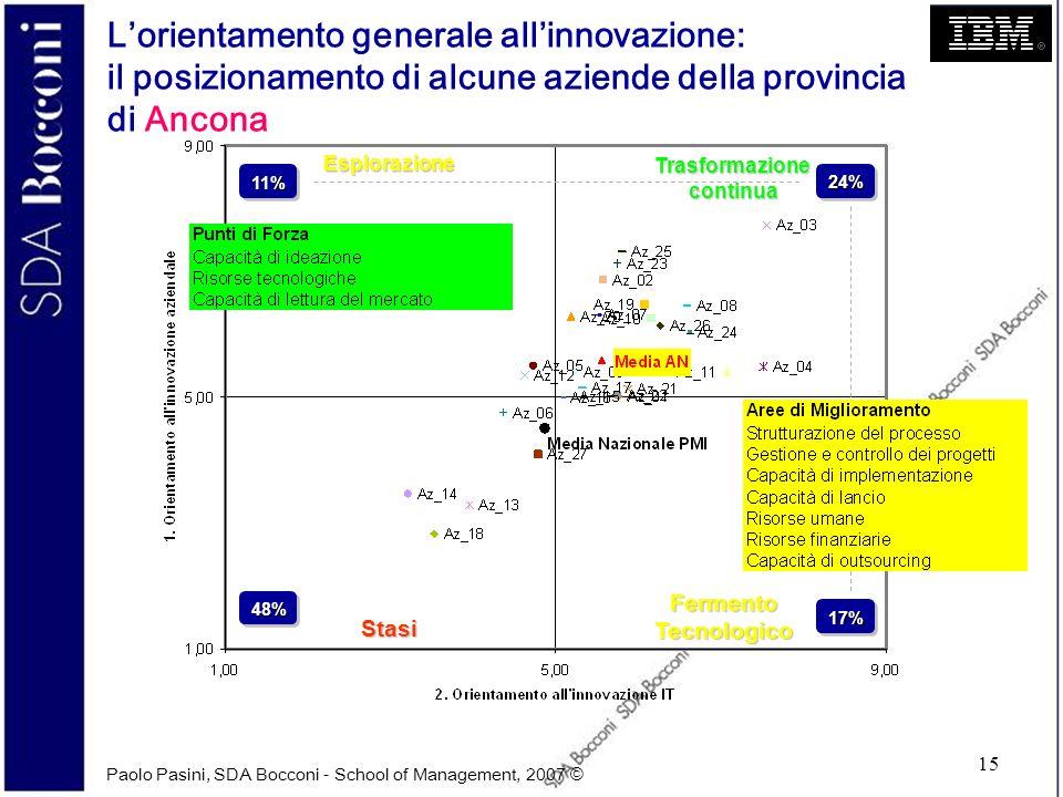 Paolo Pasini, SDA Bocconi - School of Management, 2007 © 15 Lorientamento generale allinnovazione: il posizionamento di alcune aziende della provincia