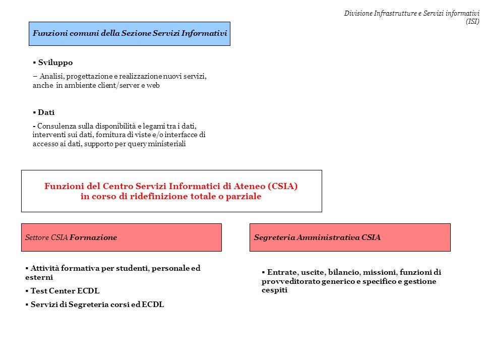 Funzioni del Centro Servizi Informatici di Ateneo (CSIA) in corso di ridefinizione totale o parziale Entrate, uscite, bilancio, missioni, funzioni di