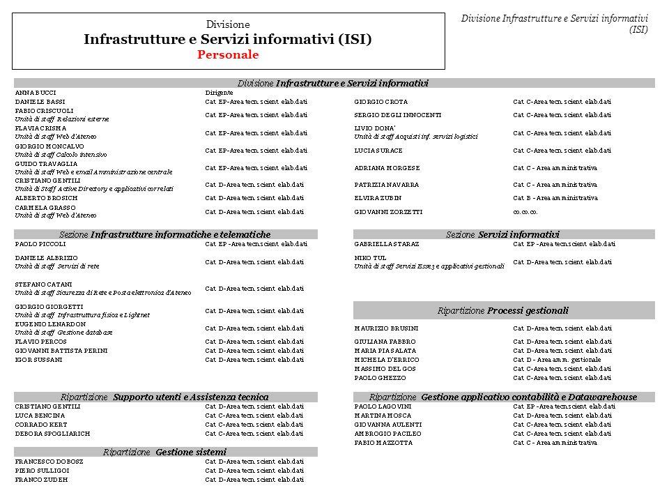 Divisione Infrastrutture e Servizi informativi (ISI) Personale Divisione Infrastrutture e Servizi informativi (ISI)