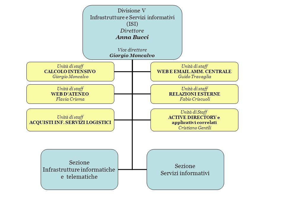 Divisione V Infrastrutture e Servizi informativi (ISI) Direttore Anna Bucci Vice direttore Giorgio Moncalvo Sezione Infrastrutture informatiche e tele