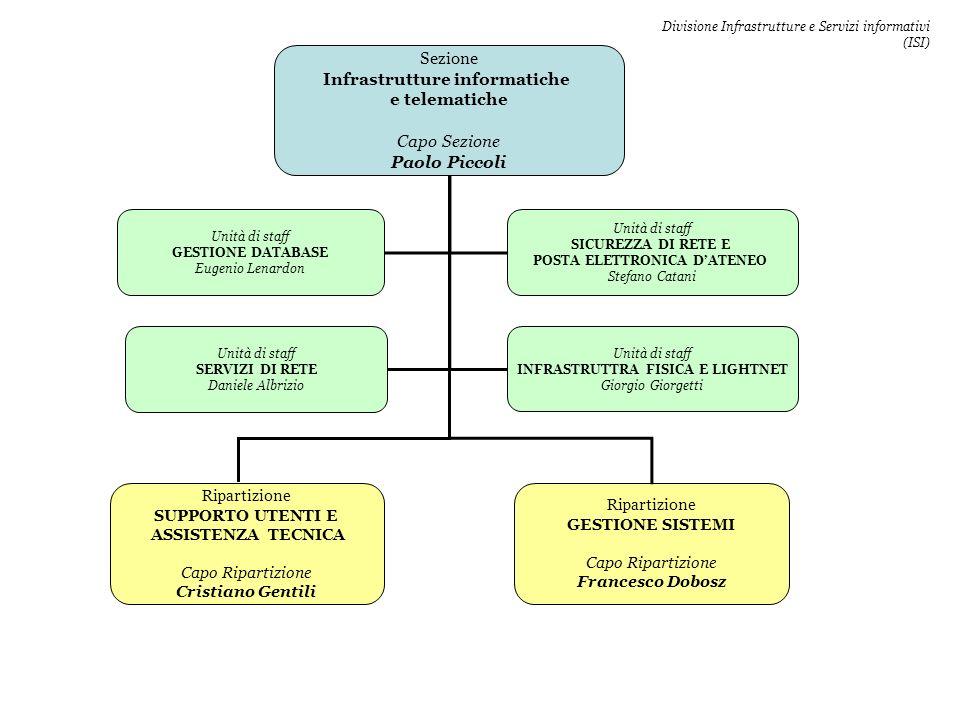 Sezione Infrastrutture informatiche e telematiche Capo Sezione Paolo Piccoli Ripartizione GESTIONE SISTEMI Capo Ripartizione Francesco Dobosz Unità di